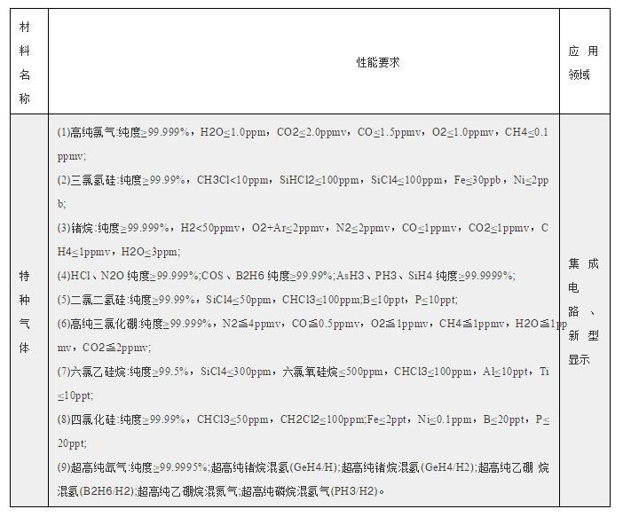 20种电子特气入选工信部重点新材料应用示范指导目录(2019版)56